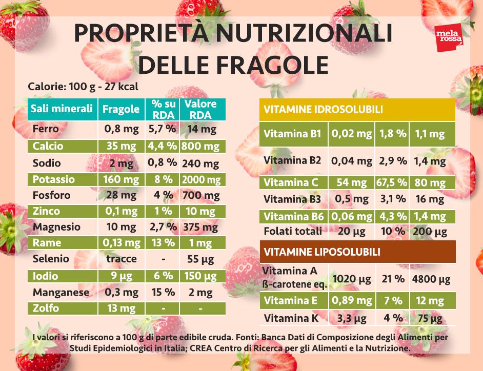 valores nutricionales de las fresas