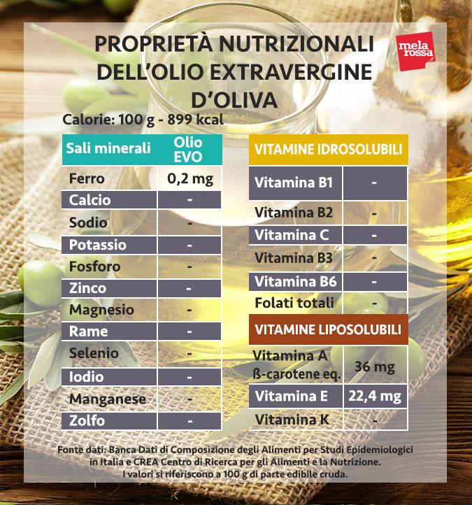 aceite de oliva virgen extra, propiedades nutricionales