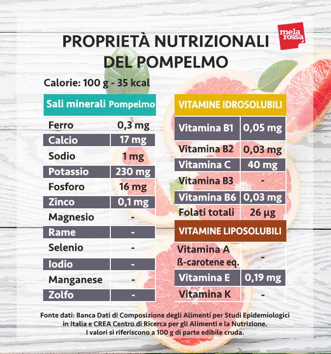 valores nutricionales de la toronja
