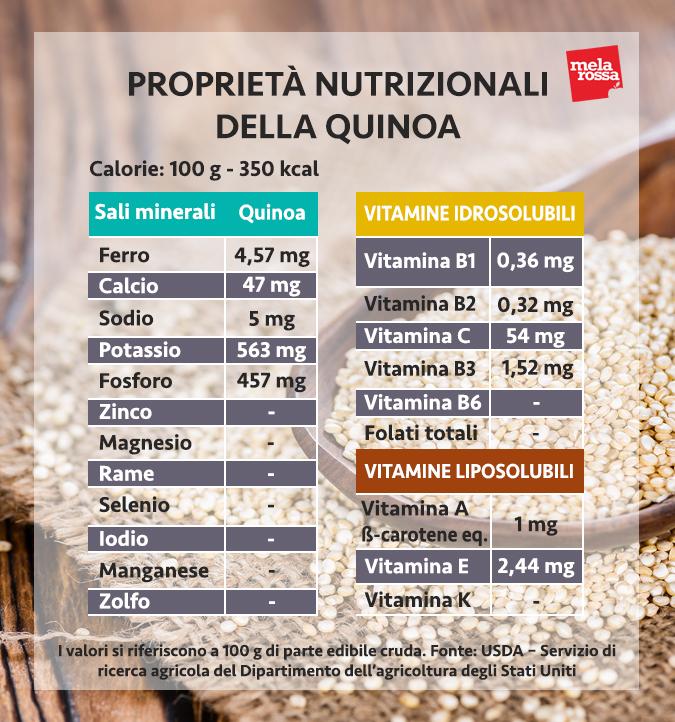 quinua, valores nutricionales